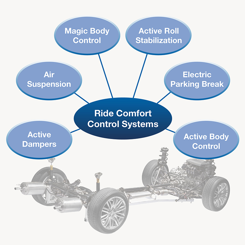 Ride comfort control systems | IPG Automotive