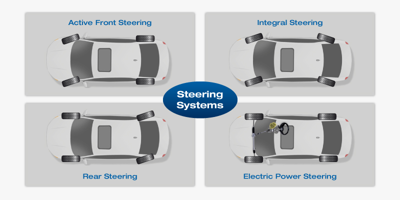 Steering systems | IPG Automotive